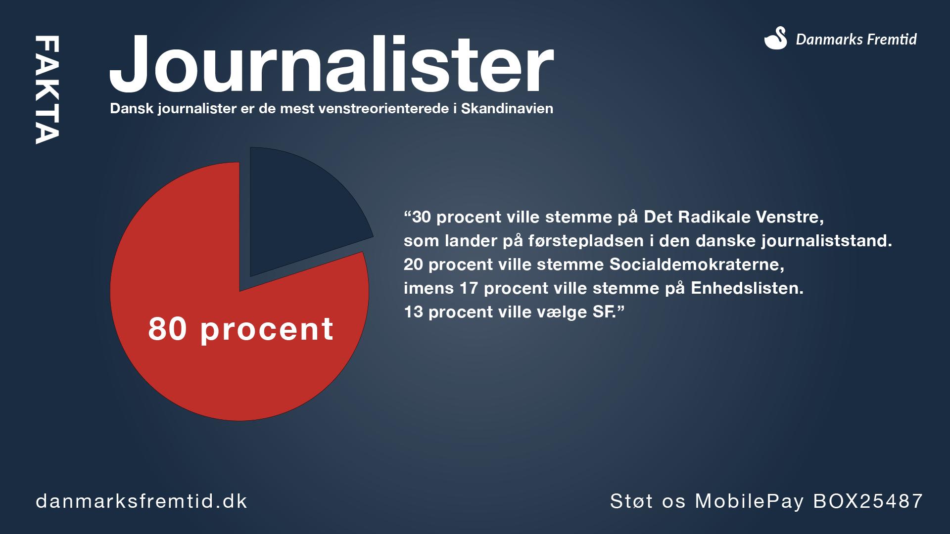 Fakta journalister stemmer på rød blok