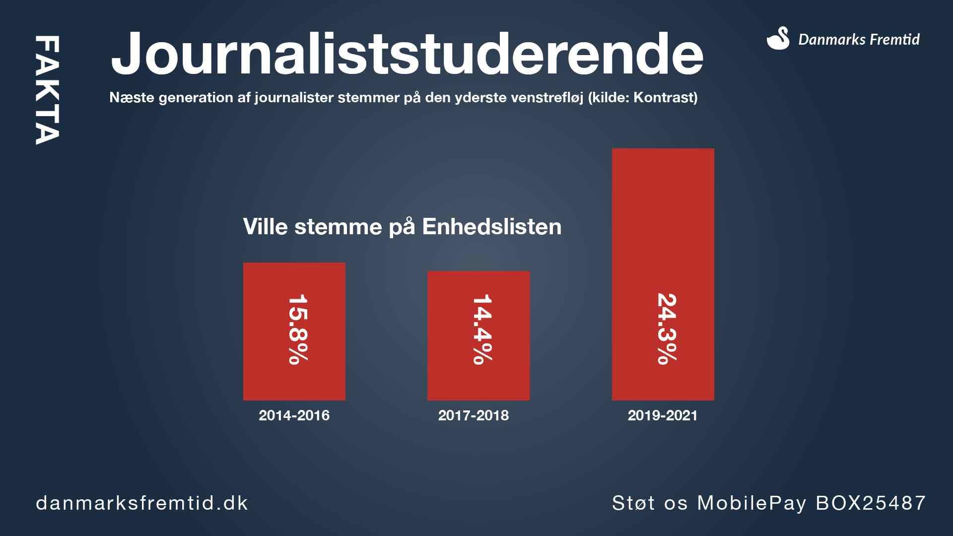 Fakta - Journalisters politiske ståsted (journaliststuderende)